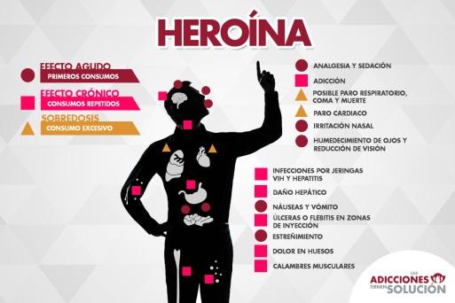 """[ES][OR] Heroina Imagen tomada de: """"Las adicciones tienen solución"""""""